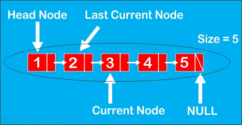 Linked List in C++Structure