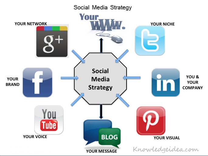 7 Reasons Why Your Social Media Strategies Might Not be Working