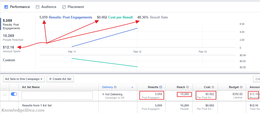 Facebook Post Engagement Campaign Review Post engagement