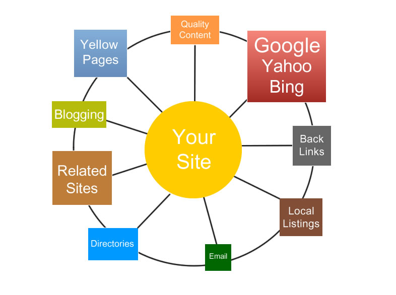 Off-Page Seo Factors Role in Website Ranking