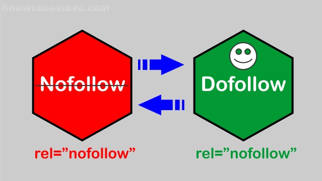 Nofollow or Dofollow rel Attributes