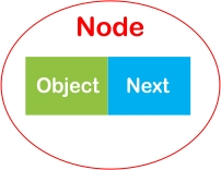 Linked List in C++