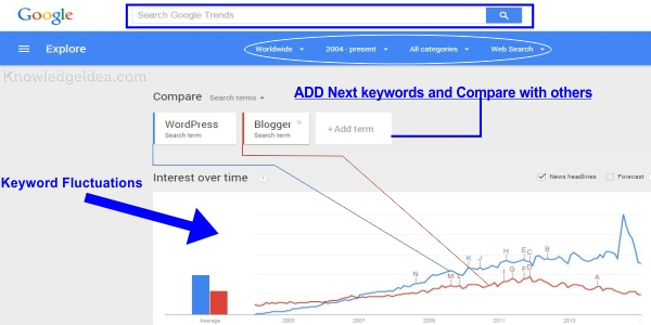 Most Searched Keywords from Google trends