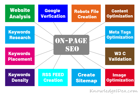 On-Page SEO Ranking Factors List