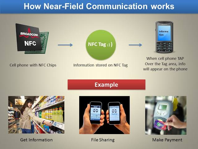 Near Field Communication Technology in Your Mobile
